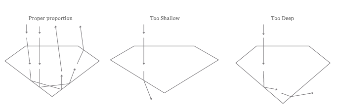 diagram featuring 3 different diamonds: properly proportioned, too shallow and too deep